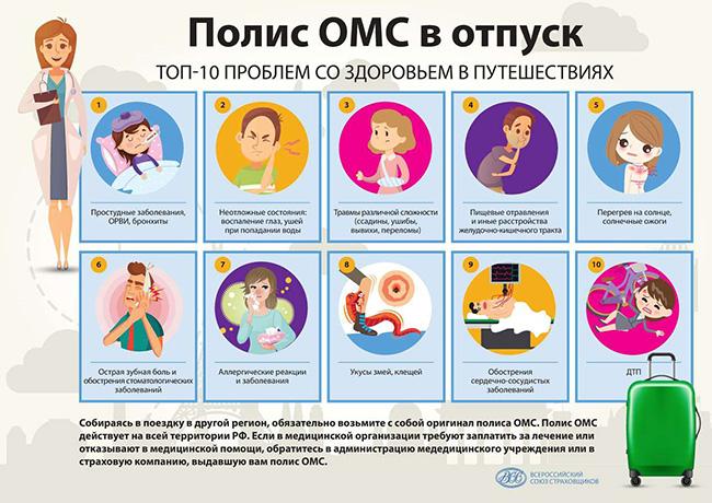 Топ-10 проблем со здоровьем в отпуске